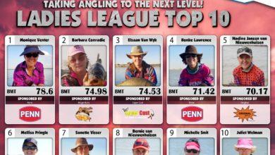 Photo of Pro Mania Top 10 | November 2020 – Week 2